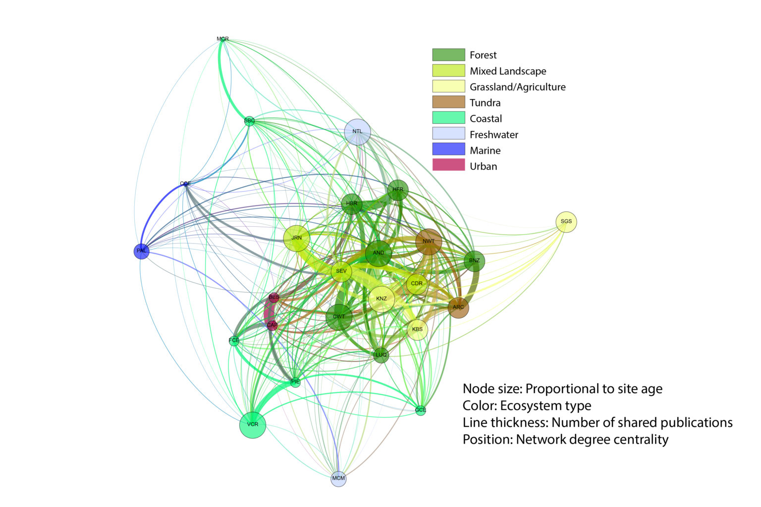 network analysis, based on site age, ecosystem type, number of shared publications and network centrality
